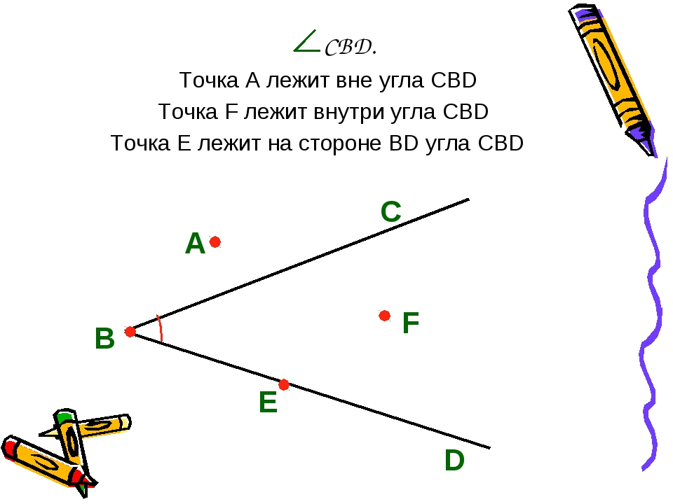 CBD. С А В Е F D Точка A лежит вне угла CBD Точка F лежит внутри угла CBD То...