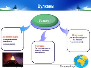 Вулканы Действующие (извергающиеся на памяти человечества) бывают Потухшие (