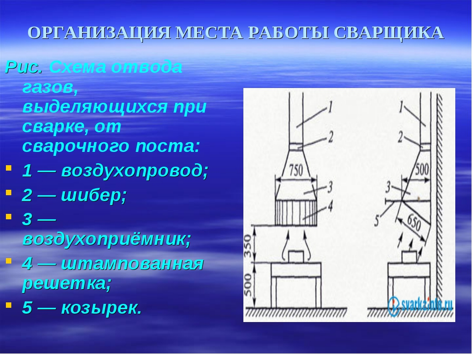 ОРГАНИЗАЦИЯ МЕСТА РАБОТЫ СВАРЩИКА Рис. Схема отвода газов, выделяющихся при с...