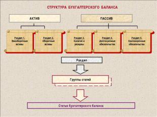 СТРУКТУРА БУХГАЛТЕРСКОГО БАЛАНСА АКТИВ ПАССИВ Раздел 1. Внеоборотные активы Р