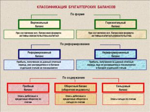КЛАССИФИКАЦИЯ БУХГАЛТЕРСКИХ БАЛАНСОВ По форме По реформированию По содержанию