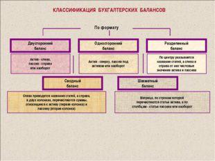 КЛАССИФИКАЦИЯ БУХГАЛТЕРСКИХ БАЛАНСОВ