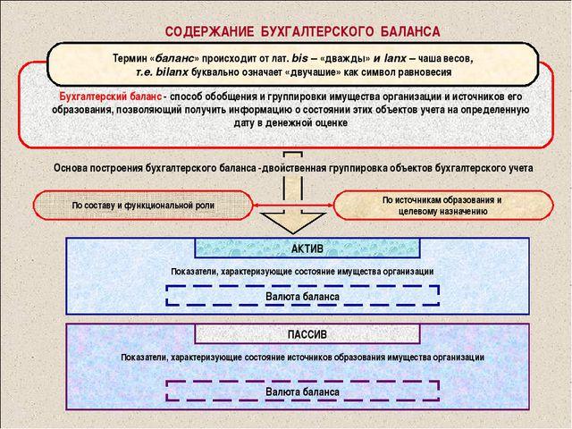 СОДЕРЖАНИЕ БУХГАЛТЕРСКОГО БАЛАНСА Бухгалтерский баланс - способ обобщения и г...
