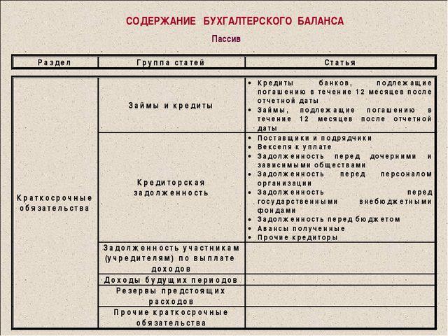 СОДЕРЖАНИЕ БУХГАЛТЕРСКОГО БАЛАНСА Пассив