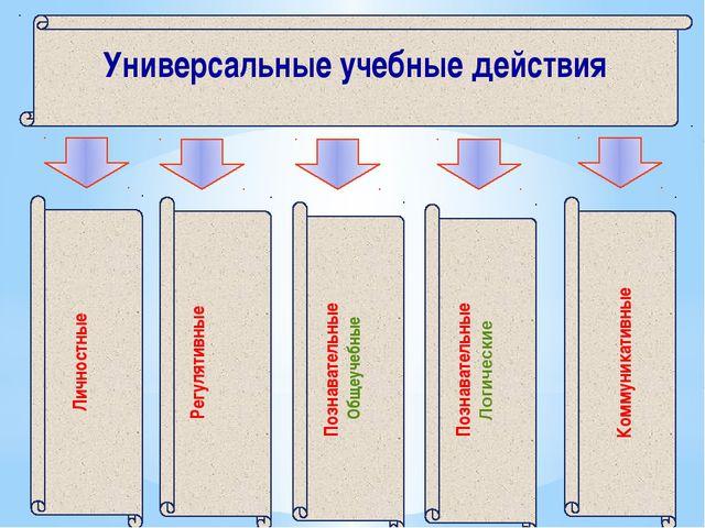 Подведение под понятие Установление причинно-следственных связей Построение л...
