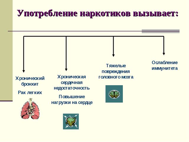 Употребление наркотиков вызывает: Хронический бронхит Рак легких Хроническая...