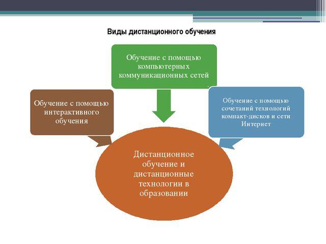 Виды дистанционного обучения