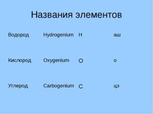 Названия элементов ВодородHydrogeniumНаш КислородOxygeniumОо УглеродCa