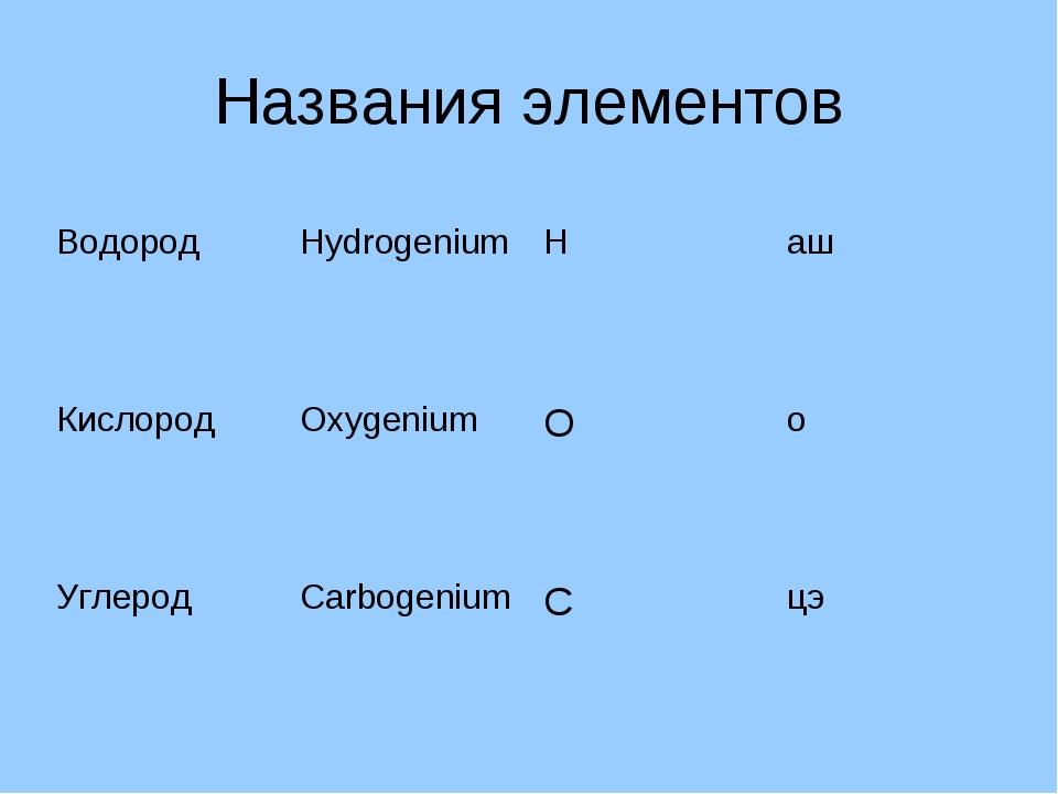 Названия элементов ВодородHydrogeniumНаш КислородOxygeniumОо УглеродCa...