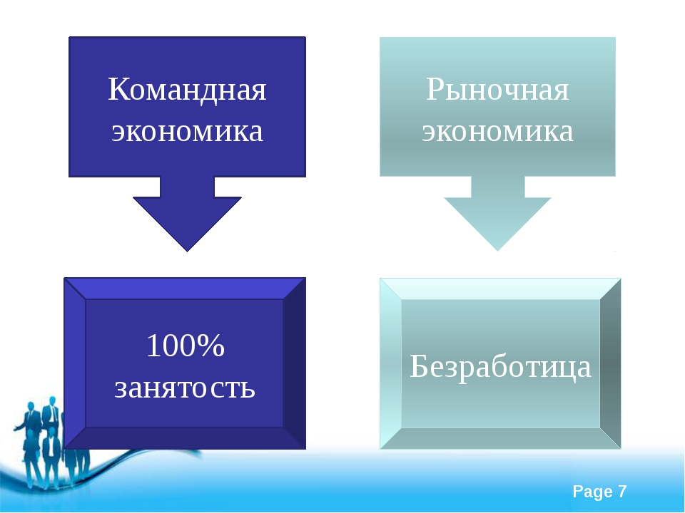 Командная экономика Рыночная экономика 100% занятость Безработица Free Powerp...