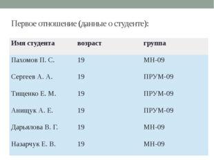 Первое отношение (данные о студенте): Имя студента возраст группа Пахомов П.