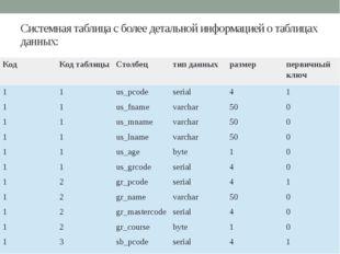 Системная таблица с более детальной информацией о таблицах данных: Код Код та