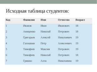 Исходная таблица студентов: Код Фамилия Имя Отчество Возраст 1 Иванов Иван Ив
