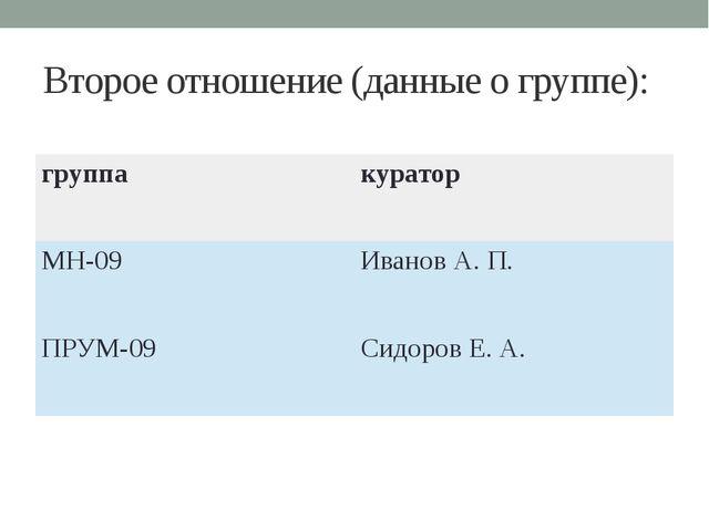 Второе отношение (данные о группе): группа куратор МН-09 Иванов А. П. ПРУМ-09...