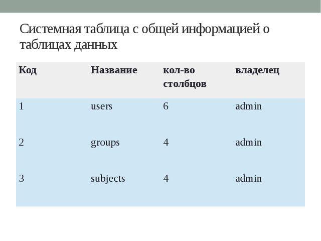 Системная таблица с общей информацией о таблицах данных Код Название кол-во с...