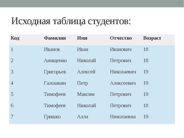 Исходная таблица студентов: Код Фамилия Имя Отчество Возраст 1 Иванов Иван Ив...