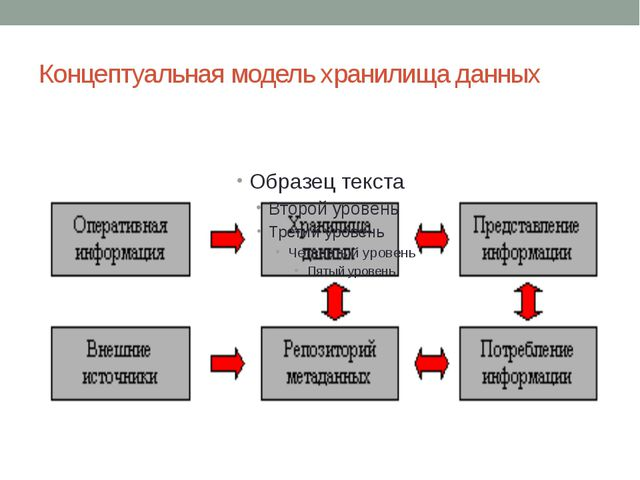 Концептуальная модель хранилища данных