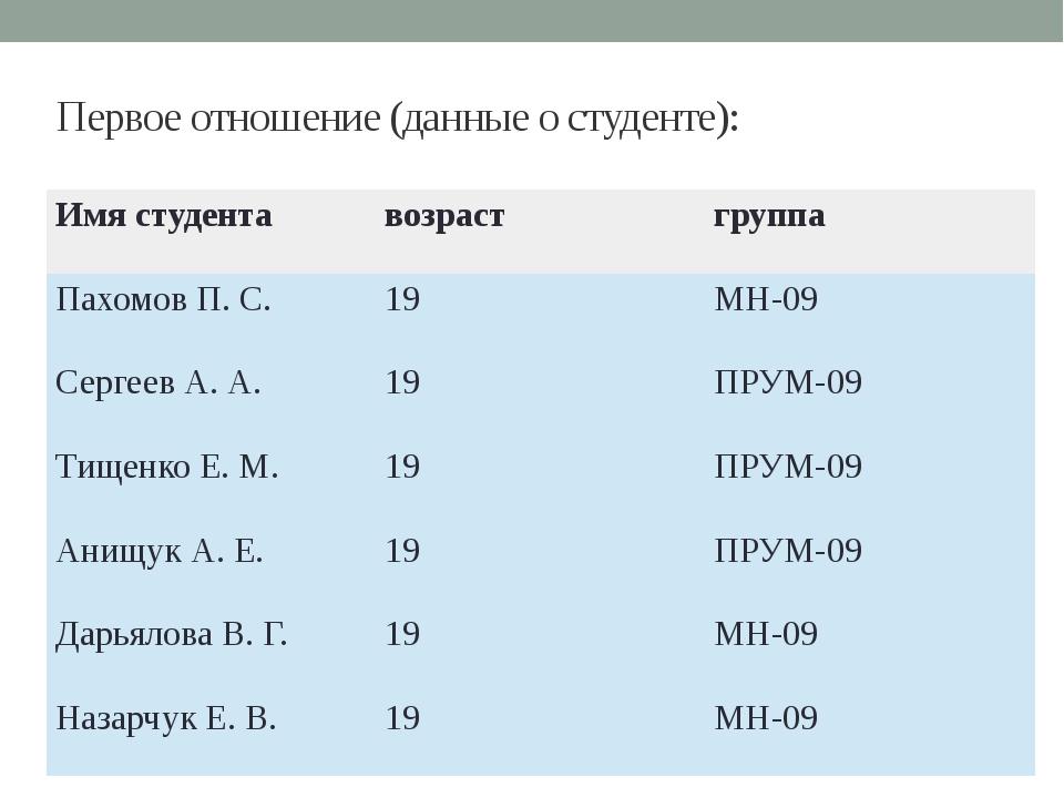 Первое отношение (данные о студенте): Имя студента возраст группа Пахомов П....