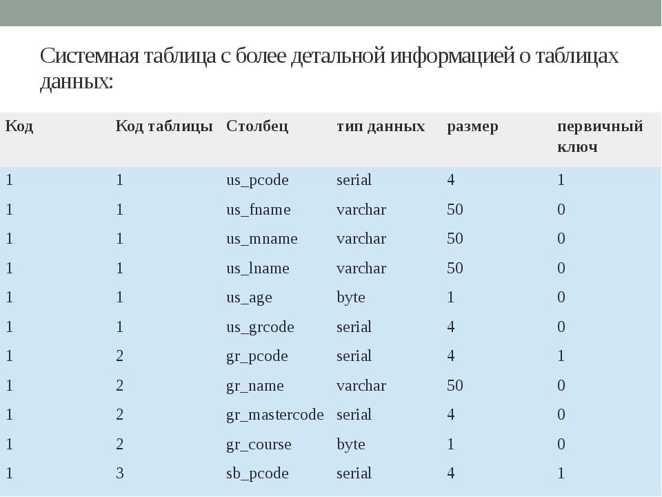 Системная таблица с более детальной информацией о таблицах данных: Код Код та...