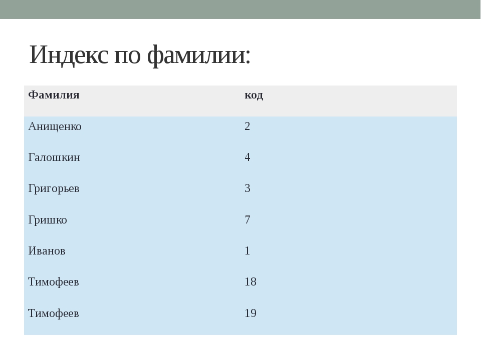 Индекс по фамилии: Фамилия код Анищенко 2 Галошкин 4 Григорьев 3 Гришко 7 Ива...
