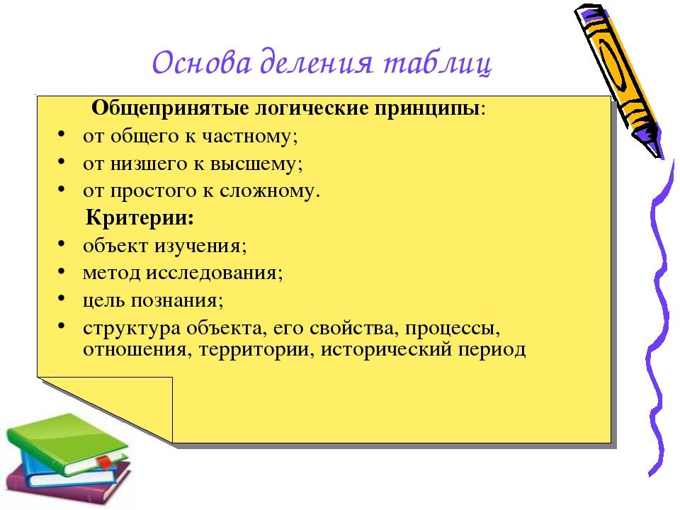Основа деления таблиц Общепринятые логические принципы: от общего к частному;...