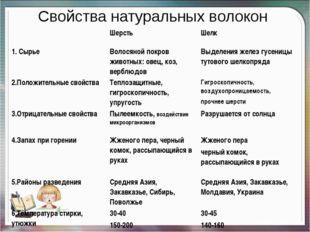 Свойства натуральных волокон ШерстьШелк 1. СырьеВолосяной покров животных: