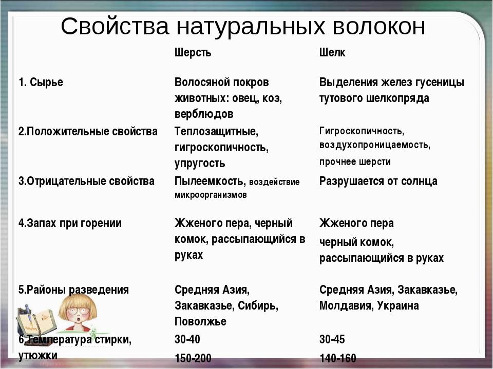 Свойства натуральных волокон ШерстьШелк 1. СырьеВолосяной покров животных:...