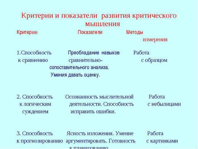 Критерии и показатели развития критического мышления Критерии Показатели Мето...