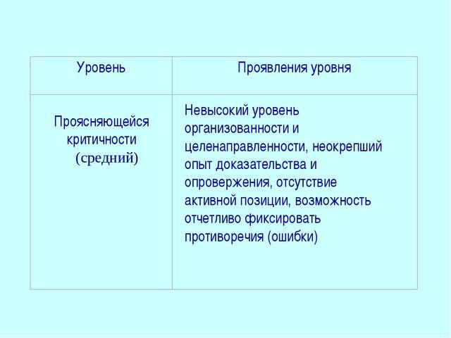 Проясняющейся критичности (средний) , Невысокий уровень организованности и ц...