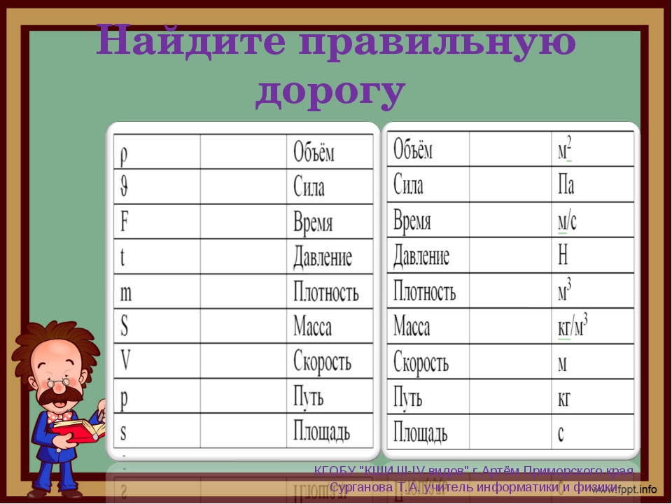 """Найдите правильную дорогу КГОБУ """"КШИ III-IV видов"""" г.Артём Приморского края С..."""