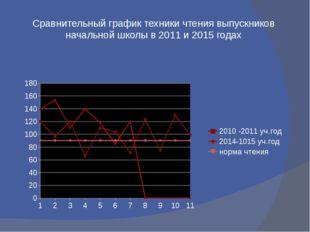 Сравнительный график техники чтения выпускников начальной школы в 2011 и 2015