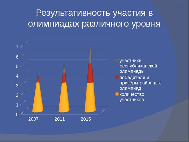 Результативность участия в олимпиадах различного уровня