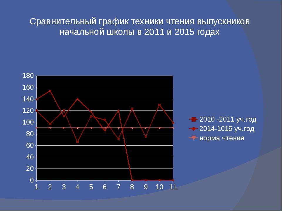 Сравнительный график техники чтения выпускников начальной школы в 2011 и 2015...