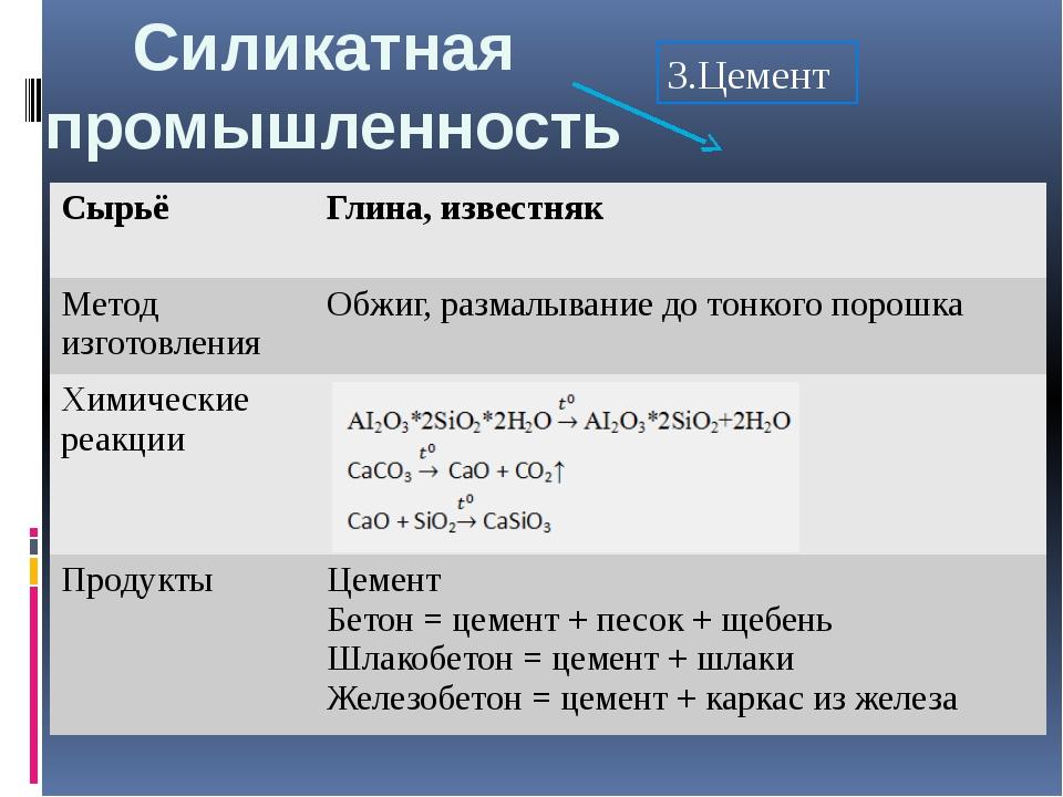 Силикатная промышленность бетон производство бетона в москве вакансии