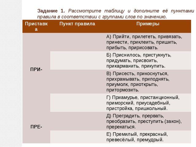 Задание 1. Рассмотрите таблицу и дополните её пунктами правила в соответствии...