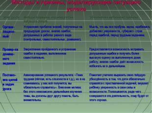 Методы и приемы, моделирующие ситуацию успеха