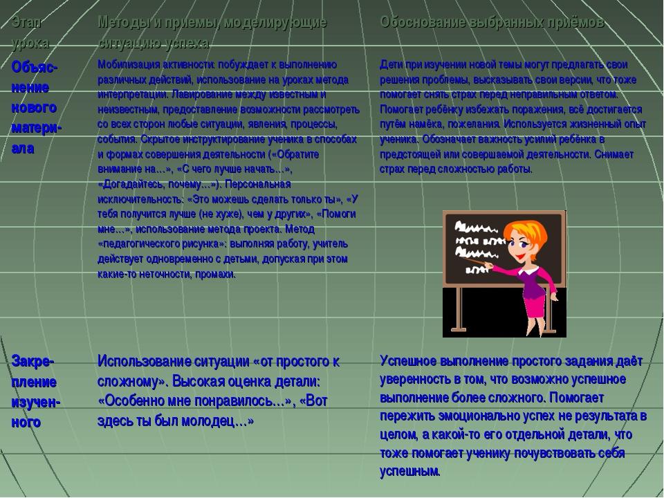 Этап урокаМетоды и приемы, моделирующие ситуацию успехаОбоснование выбранны...