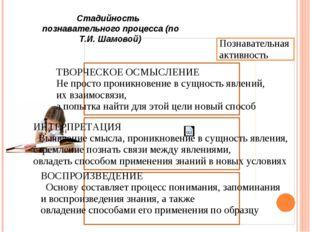 Стадийность познавательного процесса (по Т.И. Шамовой)