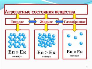 Агрегатные состояния вещества * Твердое Еп » Ек молекул Еп > Ек молекул Еп «