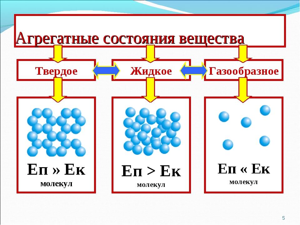 Агрегатные состояния вещества * Твердое Еп » Ек молекул Еп > Ек молекул Еп «...
