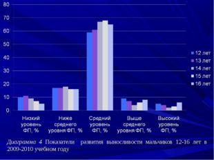 Диаграмма 4 Показатели развития выносливости мальчиков 12-16 лет в 2009-2010