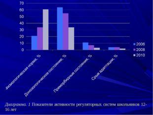 Диаграмма. 1 Показатели активности регуляторных систем школьников 12-16 лет