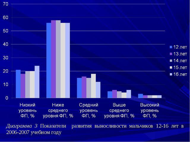 Диаграмма 3 Показатели развития выносливости мальчиков 12-16 лет в 2006-2007...