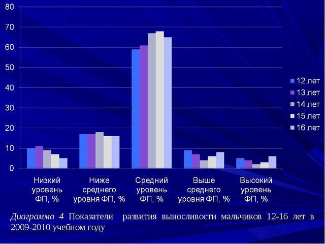 Диаграмма 4 Показатели развития выносливости мальчиков 12-16 лет в 2009-2010...