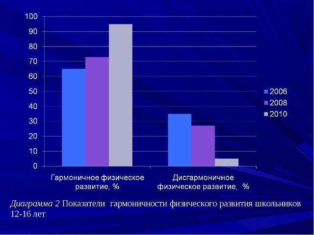 Диаграмма 2 Показатели гармоничности физического развития школьников 12-16 лет
