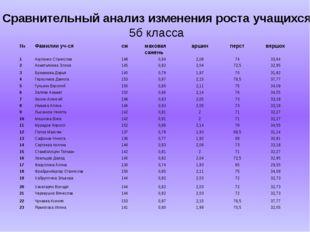 Сравнительный анализ изменения роста учащихся 5б класса № Фамилии уч-ся см ма