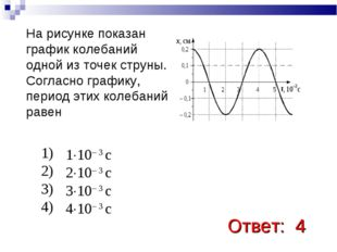 Ответ: 4  На рисунке показан график колебаний одной из точек струны. Согласн