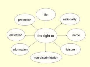 the right to nationality name leisure life protection education information n