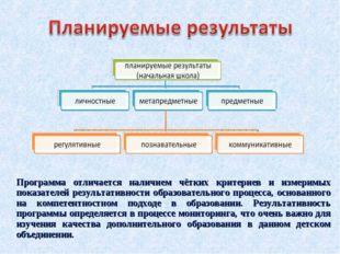 Программа отличается наличием чётких критериев и измеримых показателей резуль