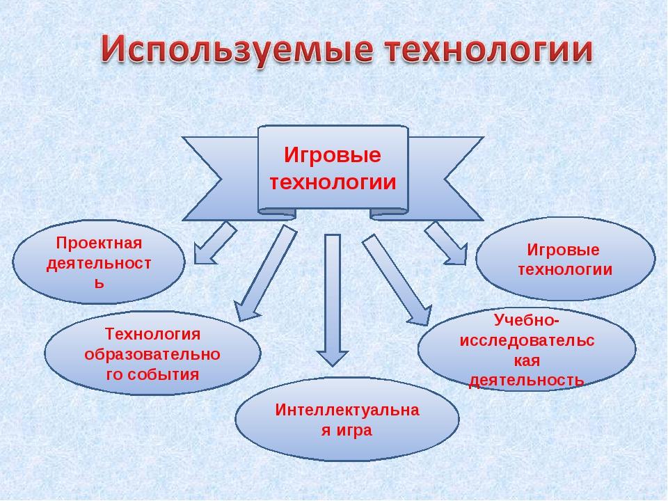 Игровые технологии Игровые технологии Интеллектуальная игра Проектная деятель...